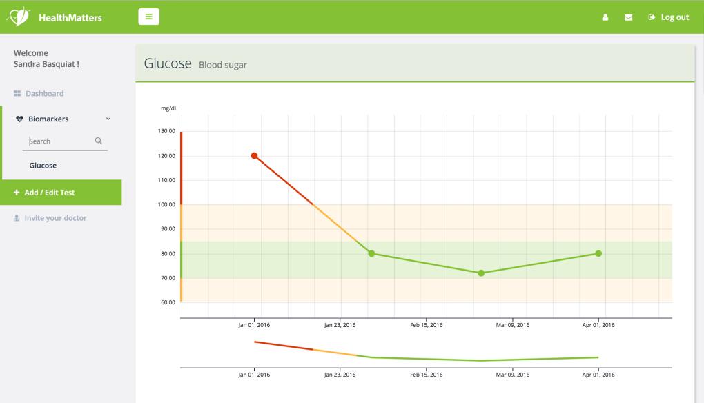 healthmatters.io-screenshot-glucose-dashboard.png