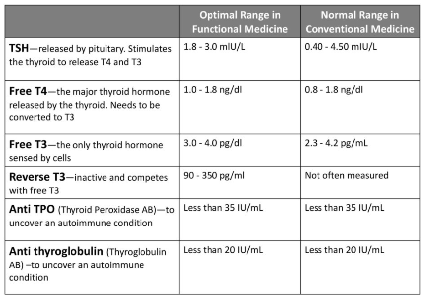 healthmatters.io thyroid reference ranges