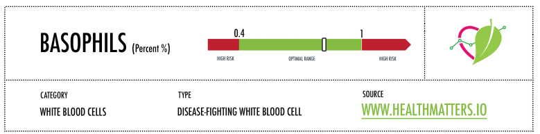 basophils normal range white blood cells