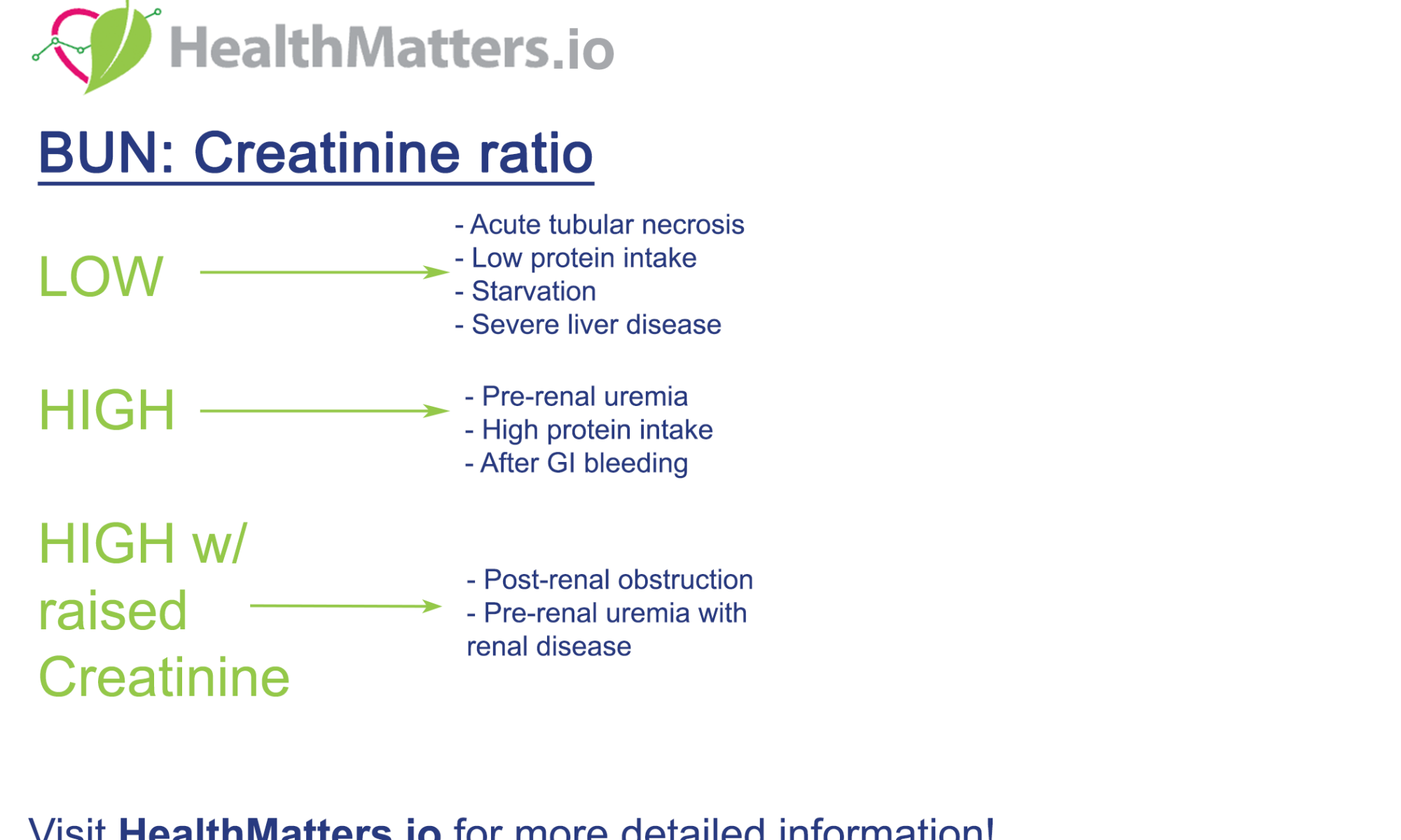 BUN Creatinine Ration Interpretation high low normal