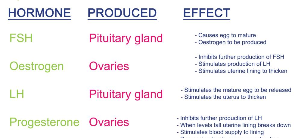 Pregnanediol low high reference range fsh oestrogen lh progesterone