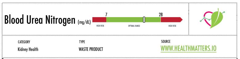 Blood urea nitrogen (BUN) reference range high low normal