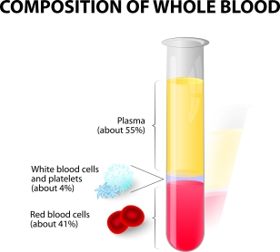 Composition of whole blood.