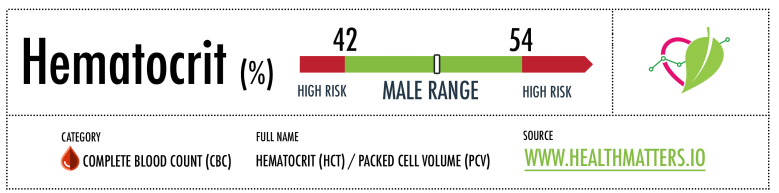 hematocrit high low male reference range hct pcv