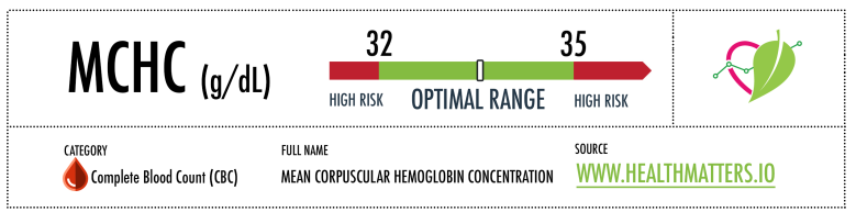 Mean Corpuscular Haemoglobin Concentration (MCHC) reference range high low