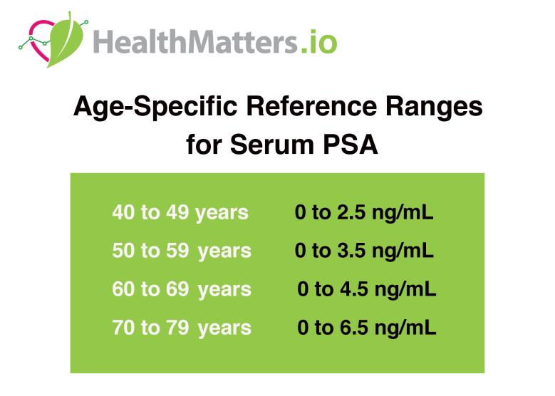 Prostate specific antigen age specific ranges healthmatters.io