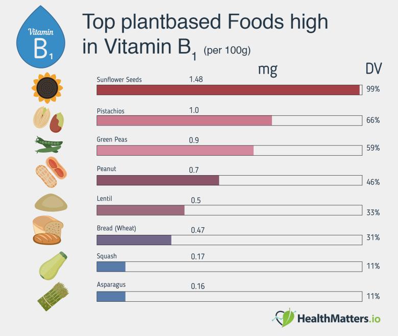 Vitamin-B-Or-Thiamin-Infograp-healthmatters