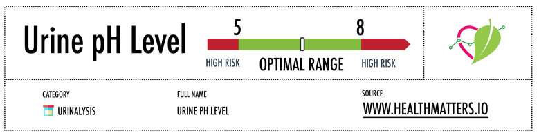 Urine PH Level Reference range high low meaning