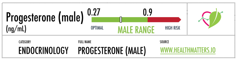 progesterone male reference ranges high low meaning interpretation