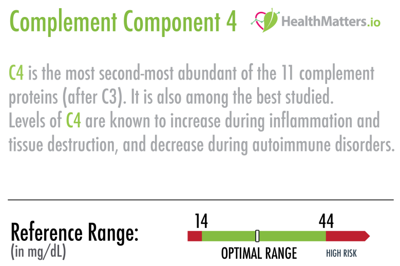 complement component c4 scorecard results high low meaning