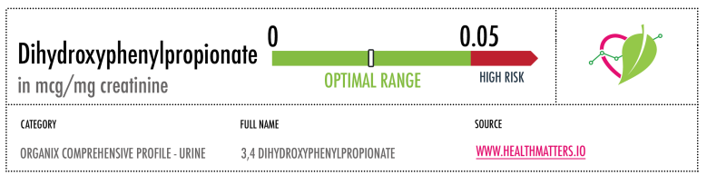 Dihydroxyphenylpropionate reference ranges high low