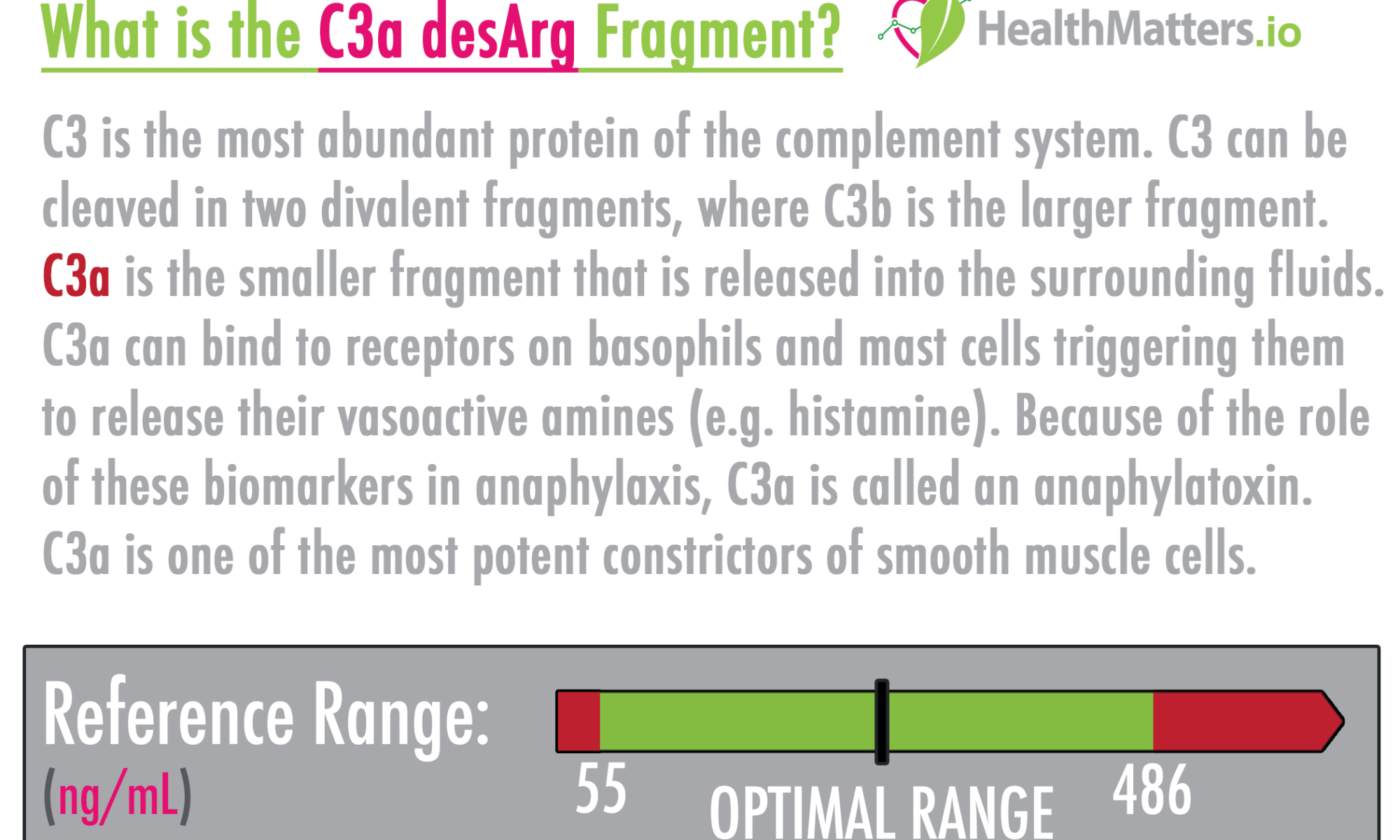C3a desArg Fragment high low meaning treatment mold lyme lupus test results interpretation