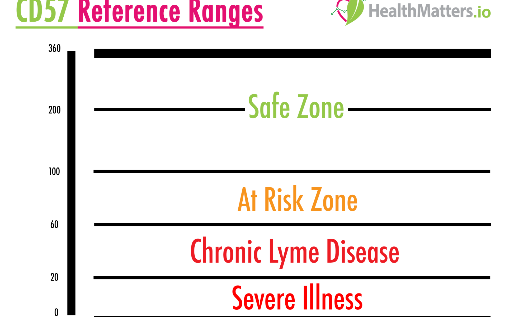 cd57 lyme disease reference ranges meaning treatment symptoms understand interpret