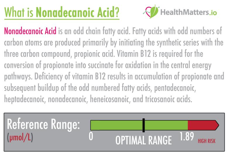 Nonadecanoic acid high meaning treatment b12 vegan gdx genova intgerpretation interpretive functional medicine