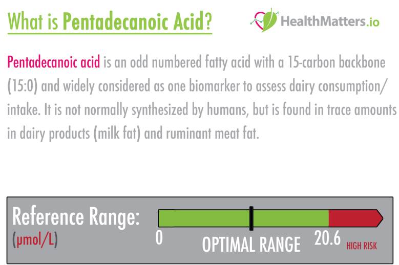 Pentadecanoic Acid high results meaning treatment milk dairy symptoms ldl hdl CVD