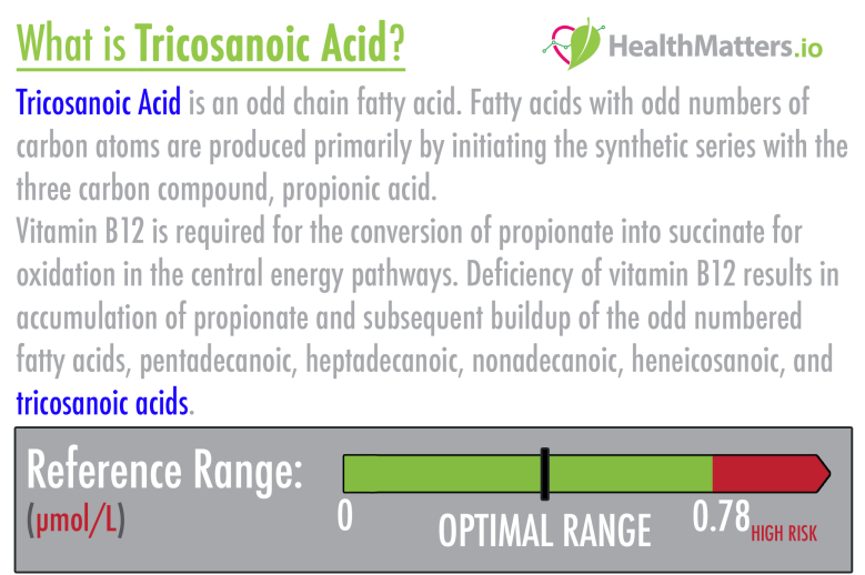 Tricosanoic acid high low meaning treatment symptoms lab results genova