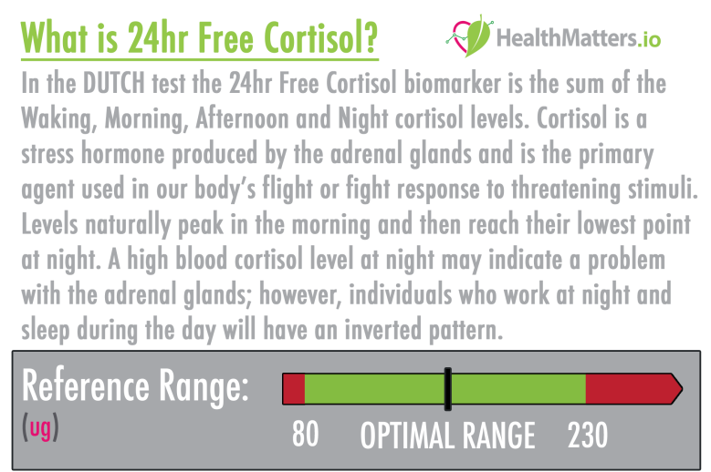 24hr Free Cortisol high low meaning treatment dutch dried urine functional