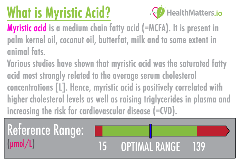 myristic acid high low meaning treatment genova gdx healthmatters.io https://www.healthmatters.io lab results explained interpretive pdf interpretation