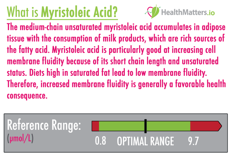 myristoleic acid high low meaning treatment unsaturated fatty acid dairy