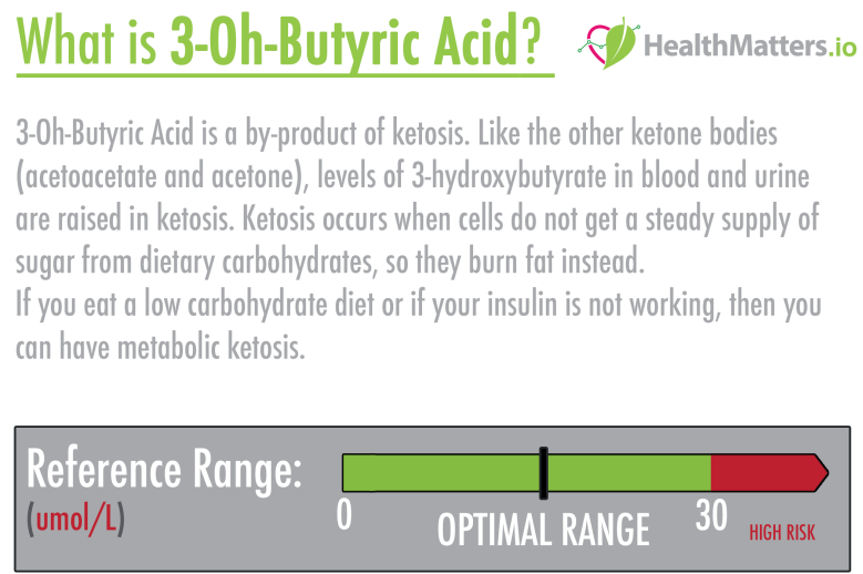 3-Oh-Butyric Acid high low meaning symptoms treatment ketosis ketones