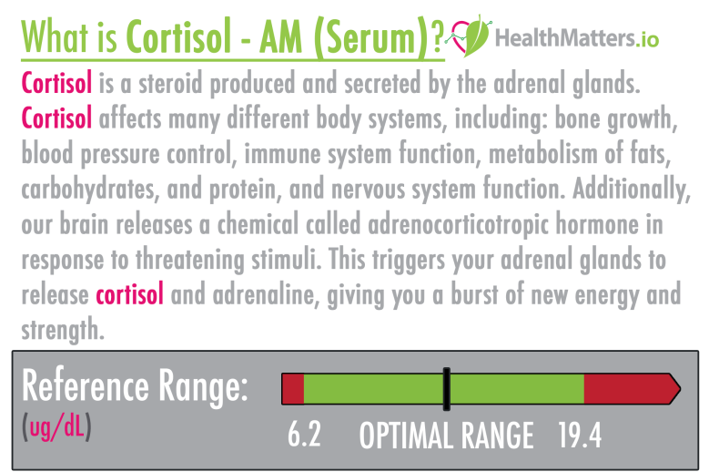 Cortisol - AM (Serum) high low meaning treatment