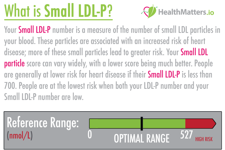 Small LDL-P high values levels meaning treatment LDL Cholesterol HDL Triglycerides heat disease lifestyle changes